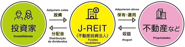 J-REITs image